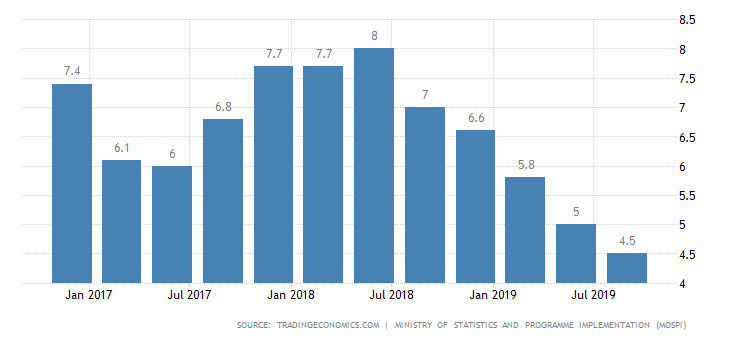 India GDP growth September 2019